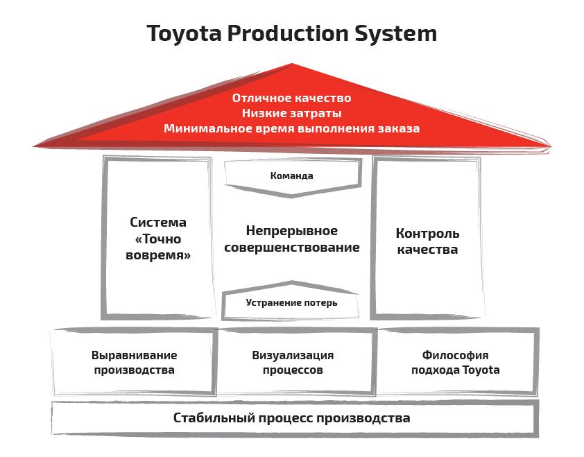 Производственная система Тойота —Схема «Дом TPS»