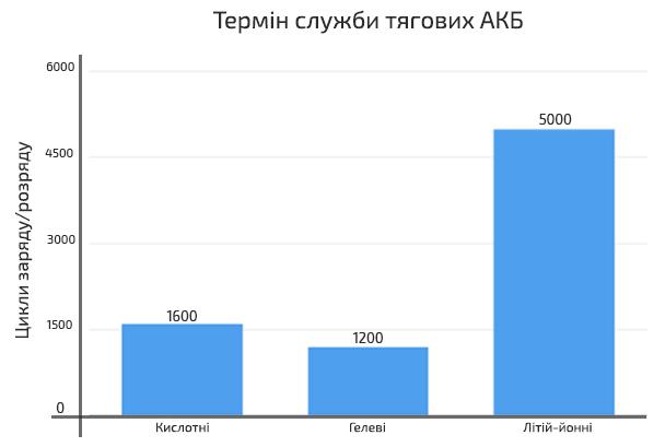 Сравнение рабочего ресурса АКБ