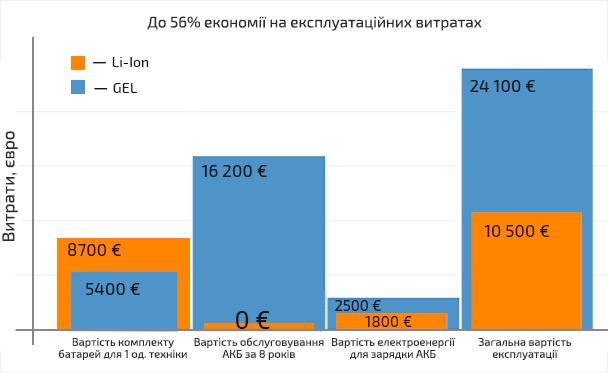Стоимость обслуживания тяговых батарей
